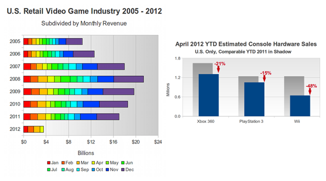 Dati di vendita Gaming