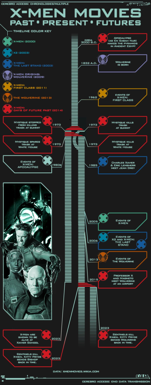 X-Men film continuity