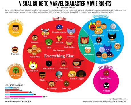 Diritti Cinematografici Personaggi Marvel